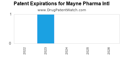 drug patent expirations by year for  Mayne Pharma Intl