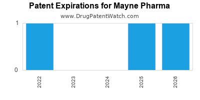 drug patent expirations by year for  Mayne Pharma