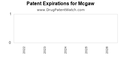 drug patent expirations by year for  Mcgaw