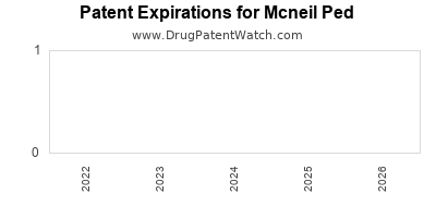 drug patent expirations by year for  Mcneil Ped