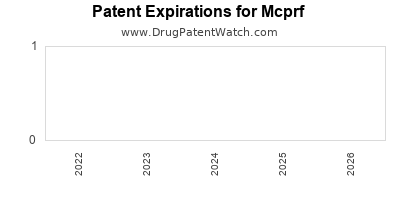 drug patent expirations by year for  Mcprf