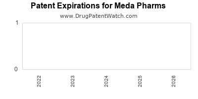 drug patent expirations by year for  Meda Pharms