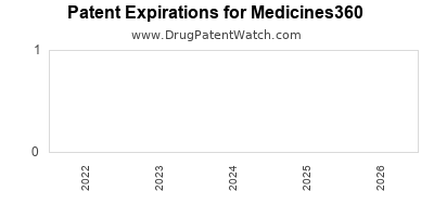 drug patent expirations by year for  Medicines360