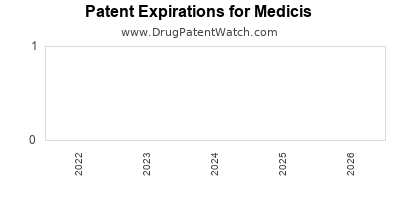 drug patent expirations by year for  Medicis