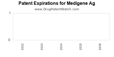 drug patent expirations by year for  Medigene Ag