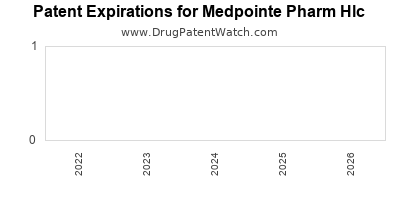drug patent expirations by year for  Medpointe Pharm Hlc