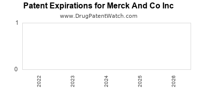 drug patent expirations by year for  Merck And Co Inc