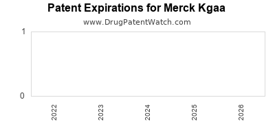 drug patent expirations by year for  Merck Kgaa