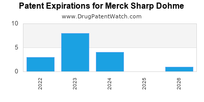 drug patent expirations by year for  Merck Sharp Dohme