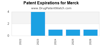 drug patent expirations by year for  Merck