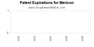 drug patent expirations by year for  Mericon