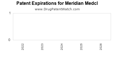 drug patent expirations by year for  Meridian Medcl