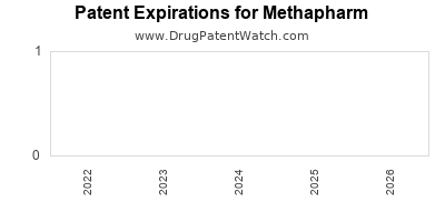 drug patent expirations by year for  Methapharm