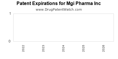 drug patent expirations by year for  Mgi Pharma Inc