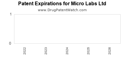 drug patent expirations by year for  Micro Labs Ltd