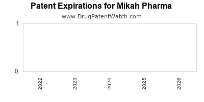 drug patent expirations by year for  Mikah Pharma