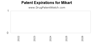drug patent expirations by year for  Mikart