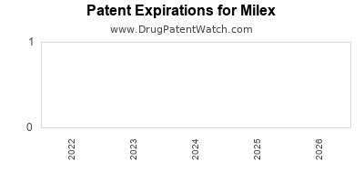 drug patent expirations by year for  Milex