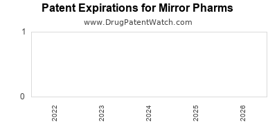 drug patent expirations by year for  Mirror Pharms