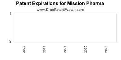 drug patent expirations by year for  Mission Pharma