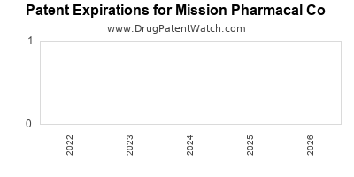 drug patent expirations by year for  Mission Pharmacal Co