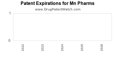 drug patent expirations by year for  Mn Pharms