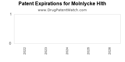 drug patent expirations by year for  Molnlycke Hlth