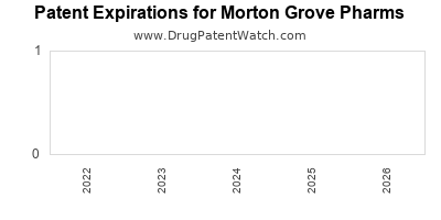 drug patent expirations by year for  Morton Grove Pharms