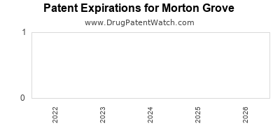 drug patent expirations by year for  Morton Grove