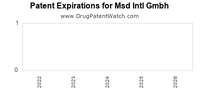 drug patent expirations by year for  Msd Intl Gmbh