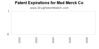 drug patent expirations by year for  Msd Merck Co