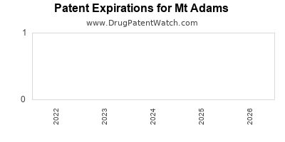 drug patent expirations by year for  Mt Adams