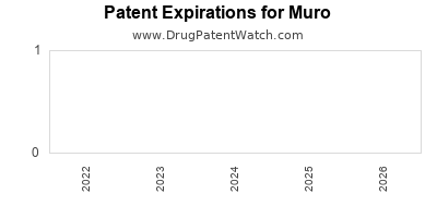 drug patent expirations by year for  Muro