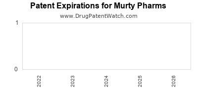 drug patent expirations by year for  Murty Pharms