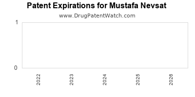 drug patent expirations by year for  Mustafa Nevsat