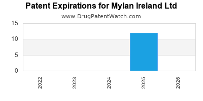 drug patent expirations by year for  Mylan Ireland Ltd