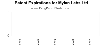 drug patent expirations by year for  Mylan Labs Ltd