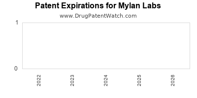 drug patent expirations by year for  Mylan Labs