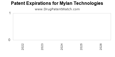 drug patent expirations by year for  Mylan Technologies