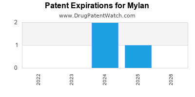 drug patent expirations by year for  Mylan