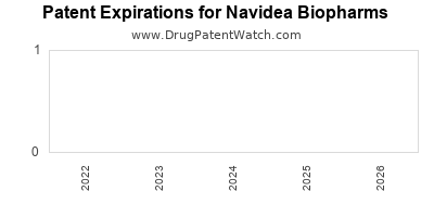 drug patent expirations by year for  Navidea Biopharms