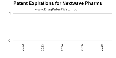 drug patent expirations by year for  Nextwave Pharms