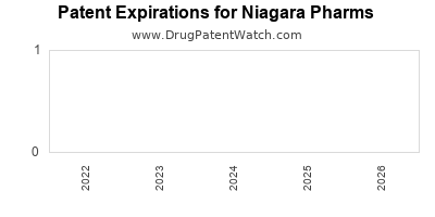 drug patent expirations by year for  Niagara Pharms