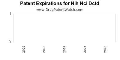 drug patent expirations by year for  Nih Nci Dctd