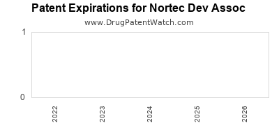 drug patent expirations by year for  Nortec Dev Assoc