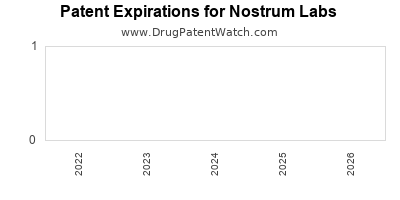 drug patent expirations by year for  Nostrum Labs