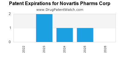 drug patent expirations by year for  Novartis Pharms Corp