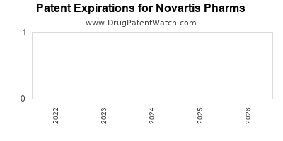 drug patent expirations by year for  Novartis Pharms