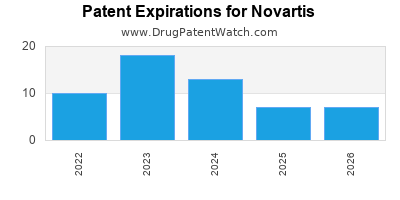 drug patent expirations by year for  Novartis
