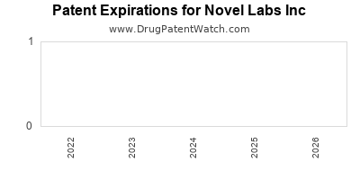 drug patent expirations by year for  Novel Labs Inc